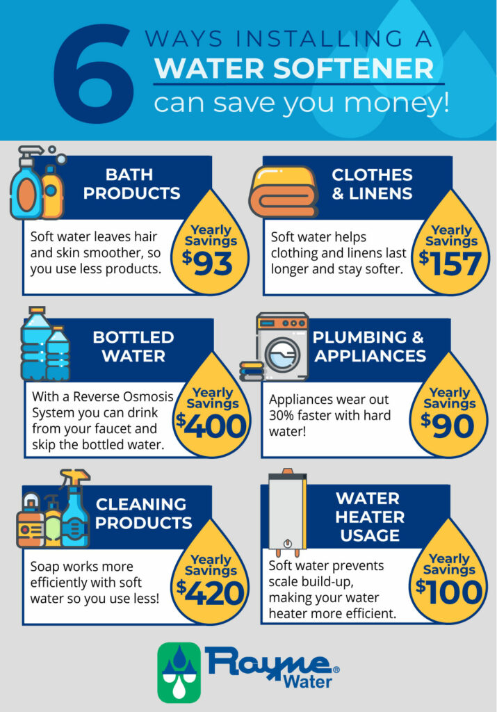 6 Ways Installing a Water Softener Can Save You Money